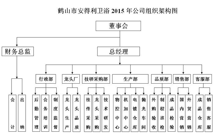 2011年鹤山市安得利卫浴有限公司组织架构